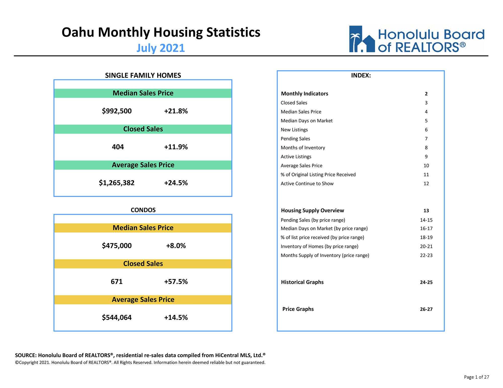 Oahu market report July 2021