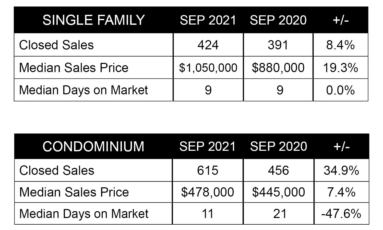 Oahu market report September 2021 Charts